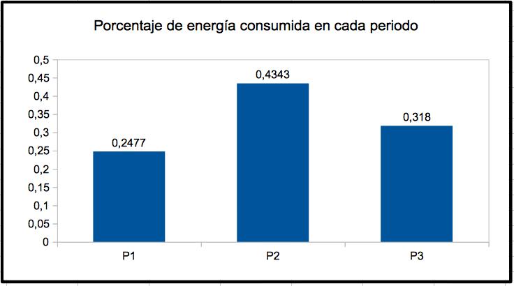 Porcentaje de energía consumida en cada periodo.