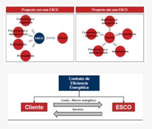 Modelo Empresa de Servicios Energéticos