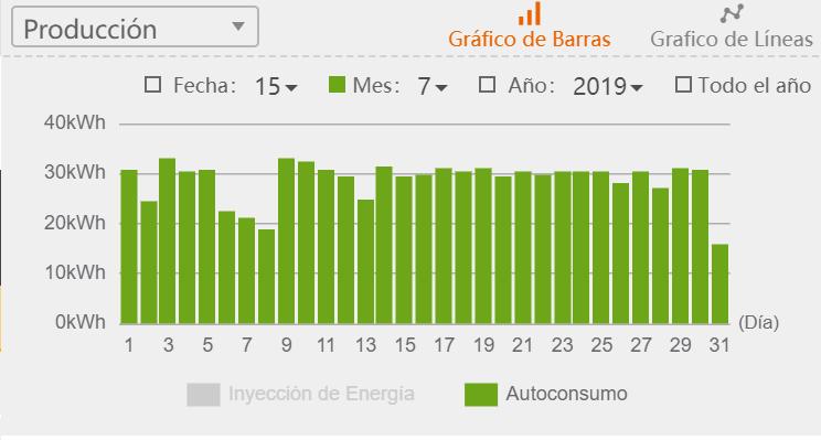 Producción eléctrica en julio 2019