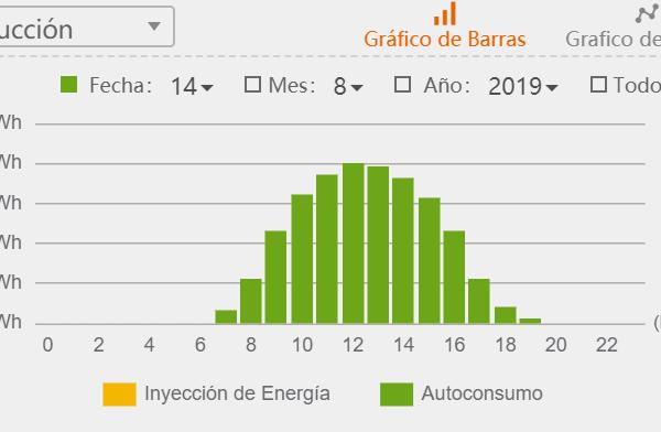 Generación eléctrica solar horaria