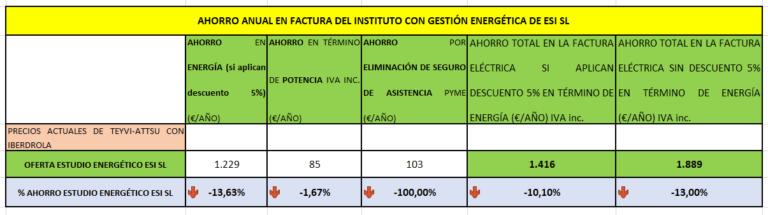Ahorro anual de empresa en la factura de la electricidad con gestión energética.