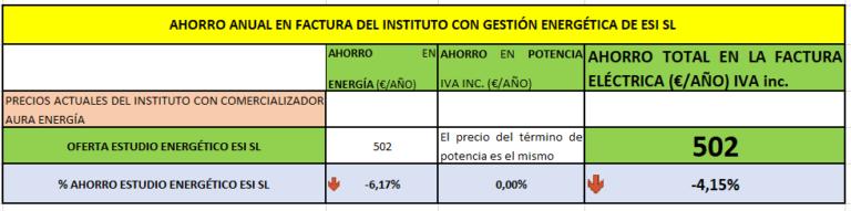 Ahorro anual en la factura de la luz de Instituto de enseñanza secundaria y bachillerato con gestión energética y tarifa de luz barata