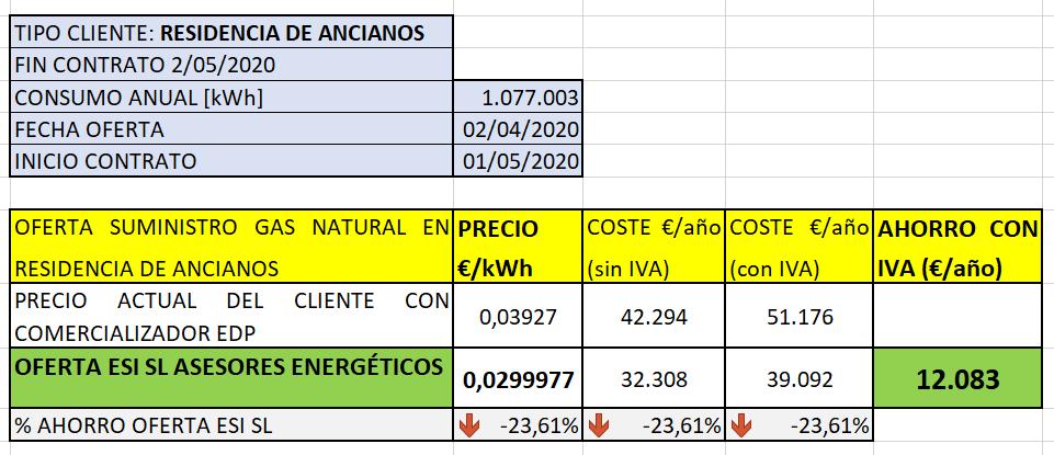 Ahorro en la factura del gas natural en residencia de ancianos con gestión energética de ESI SL