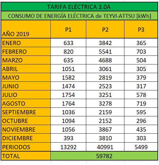 Consumo eléctrico por periodos de Teyvi-ATTSU
