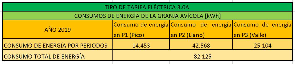 Consumo eléctrico por periodos de granja avícola con tarifa 3.0A