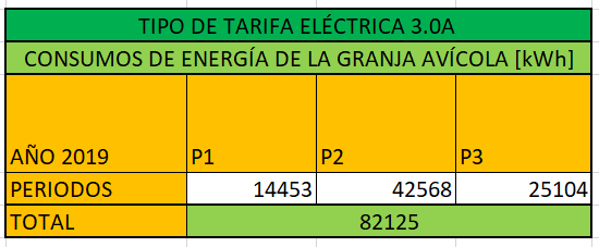 Consumo eléctrico por periodos de granja avícola