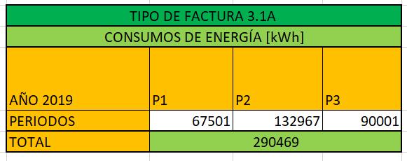 Consumo eléctrico por periodos de la empresa alimentaria