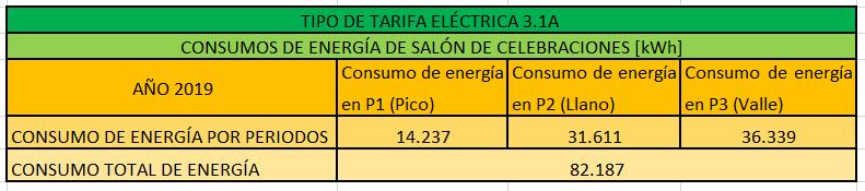 Consumo eléctrico por periodos de salón de celebraciones