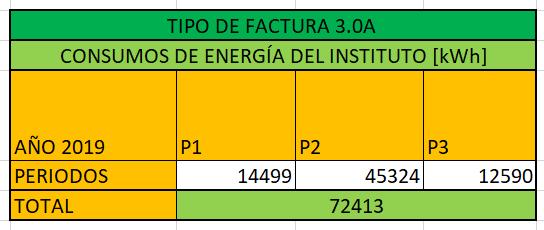 Consumo eléctrico por periodos del Instituto