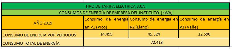Consumo eléctrico por periodos del Instituto de enseñanza secundaria y bachillerato
