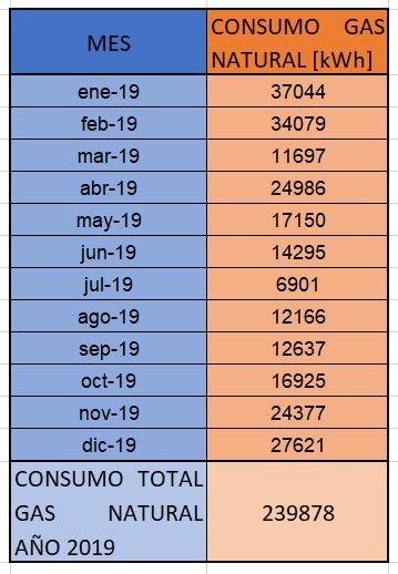 Consumo mensual y anual de gas natural en hospital