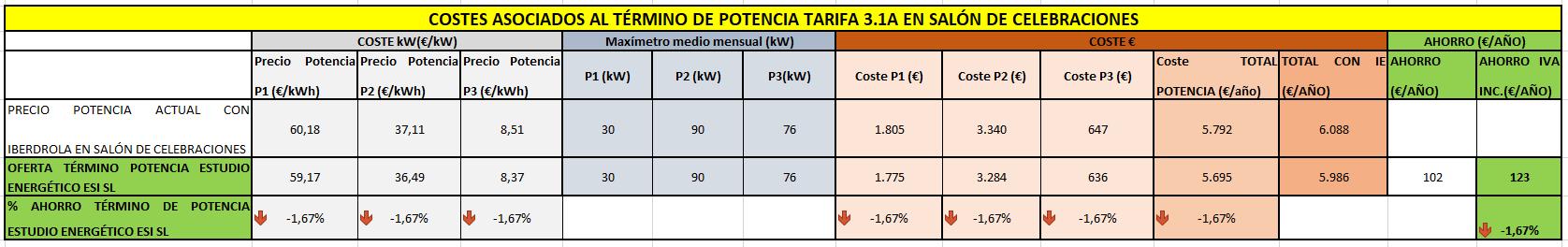 Costes asociados al término de potencia tarifa eléctrica 3.1A de salón de celebraciones