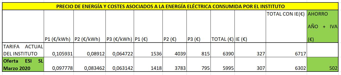 Precio de cada periodo y costes asociados a la energía eléctrica consumida por el instituto