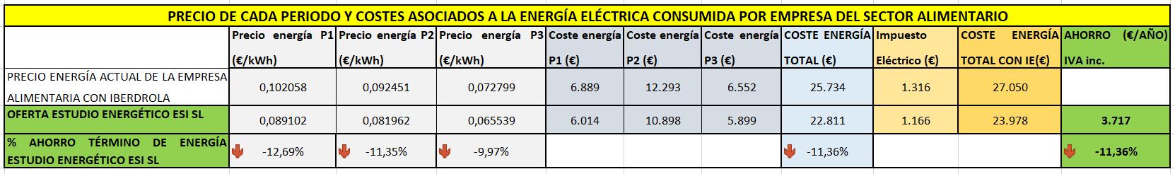 Precio de cada periodo y costes asociados a la energía eléctrica consumida por empresa de cítricos