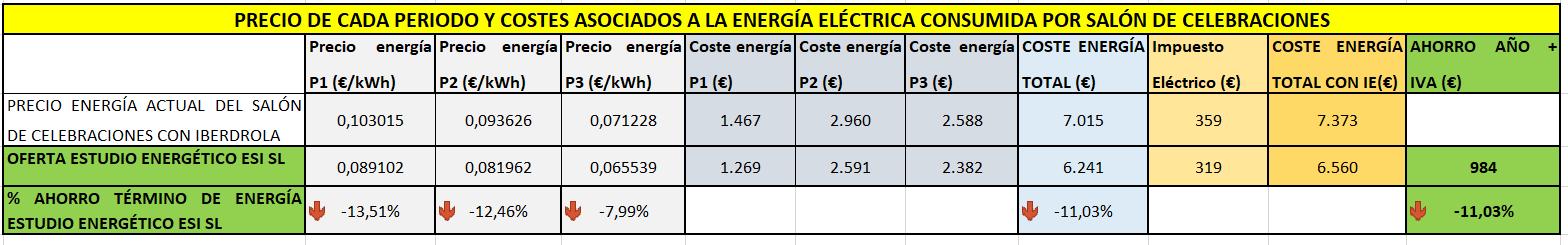 Precio de cada periodo y costes asociados a la energía eléctrica consumida por salón de celebraciones