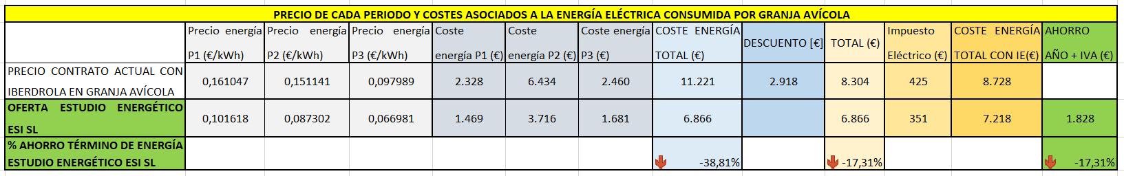 Precio de cada periodo, costes asociados y ahorro en el término de energía eléctrica en granja avícola con tarifa de luz barata