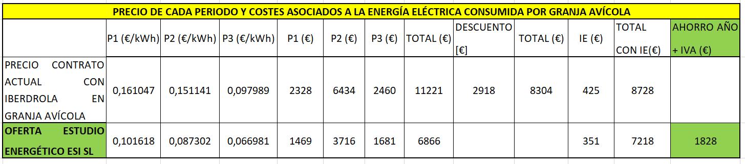 Precio de cada periodo y costes asociados a la energía eléctrica de granja avícola