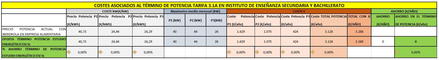 Precio de cada periodo y costes asociados al término de potencia del instituto