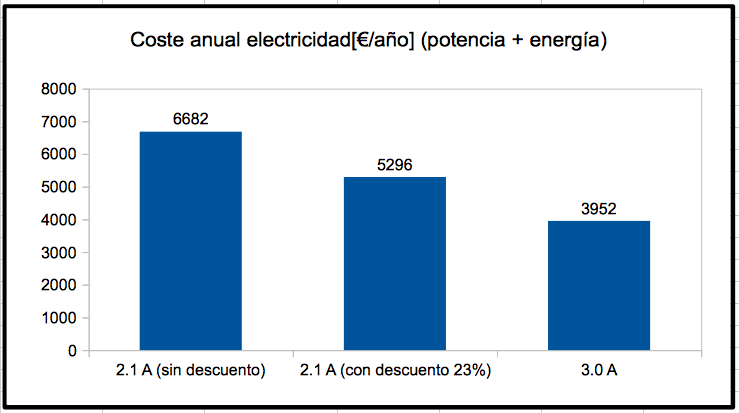 Coste total anual energía + potencia