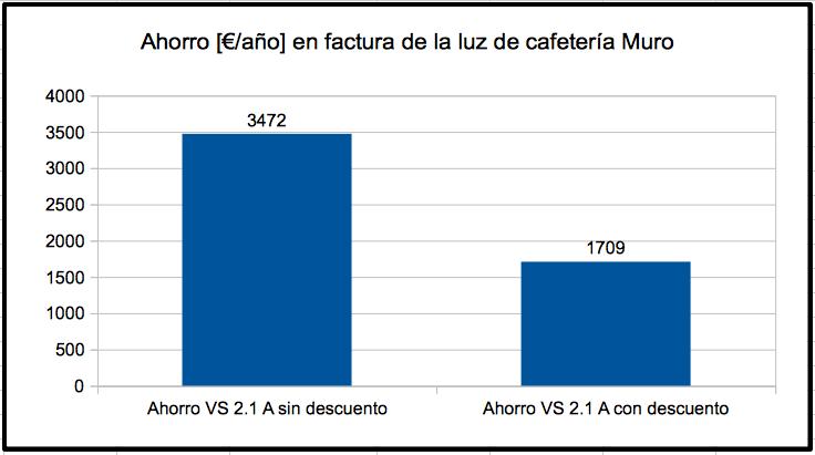Ahorro anual en factura de la luz de cafetería con la gestión energética de ESI SL