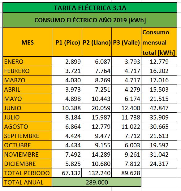 Consumo eléctrico de la empresa analizada, obtenido de las facturas de la luz.