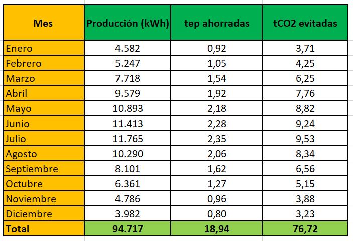 Emisiones de CO2 evitadas por una instalación de autoconsumo de emergía solar fotovoltaica de 70 kWp