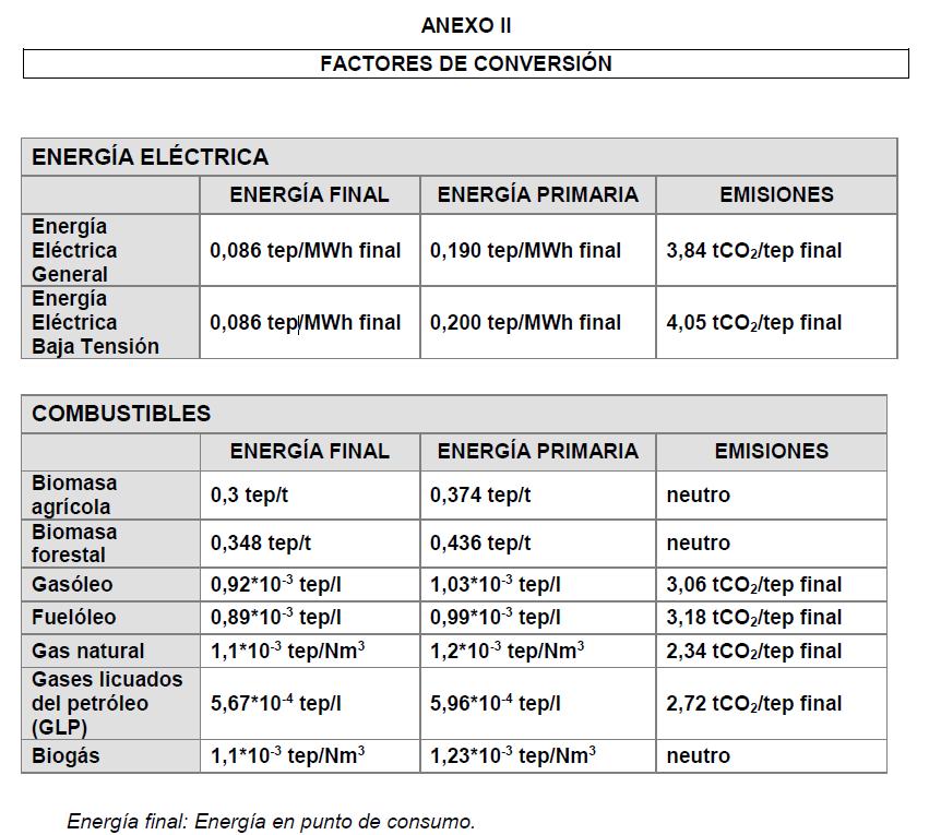 Factores de paso para cálculo de emisiones evitadas por una instalación de autoconsumo de energía solar fotovoltaica.