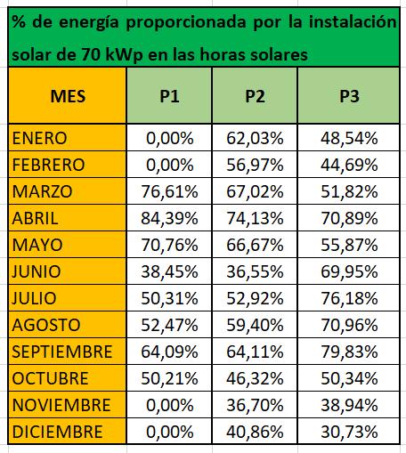 % de energía proporcionada por la instalación solar fotovoltaica de autoconsumo