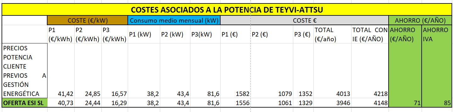 Costes asociados a la potencia contratada en tarifa 3.0A en fabricante de calderas TEYVI-ATTSU