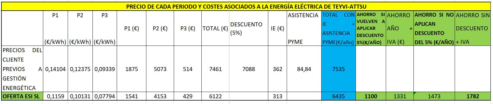 Precio de cada periodo y costes asociados a la energía eléctrica de TEYVI-ATTSU