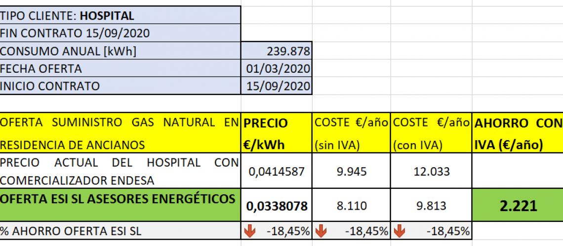 Ahorro en la tarifa del gas natural en hospital con gestión energética de ESI SL
